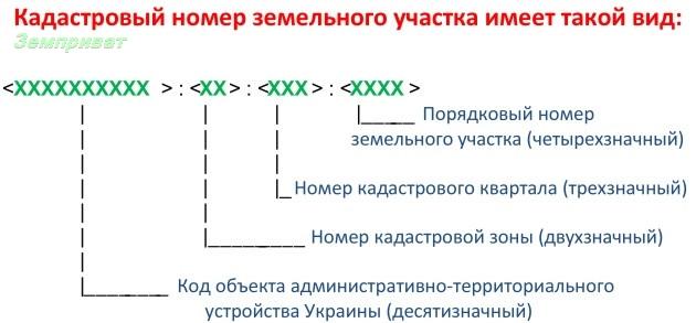 как присвоить участку кадастровый номер